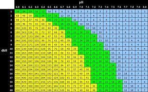 Tabela oznaczania CO2 w akwarium