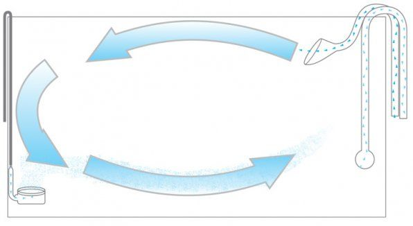Circulația apei din acvariu